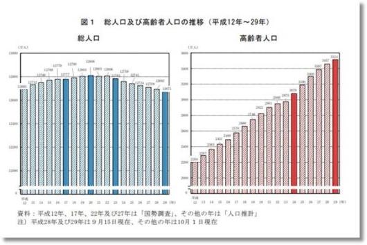 高齢者人口